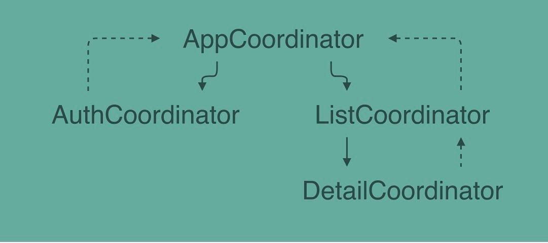 MVVM-C A simple way to navigate · trivago tech blog