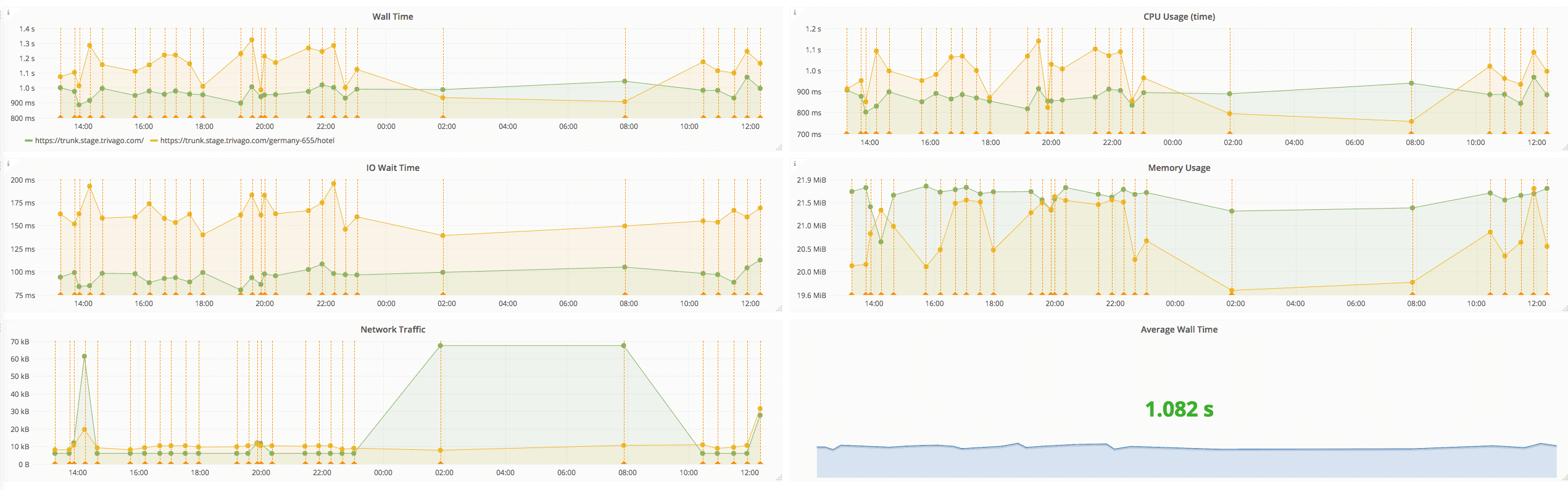 Dashboard built with the data gathered by blackfire