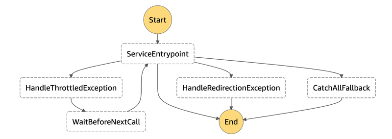 If the ServiceEntrypoint state throws a throttledException, a wait state can pause the state matching execution before trying again