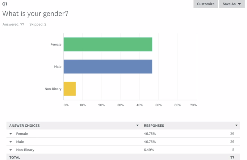 A bar chart visualization of a survey about gender (male, female, non-binary)
