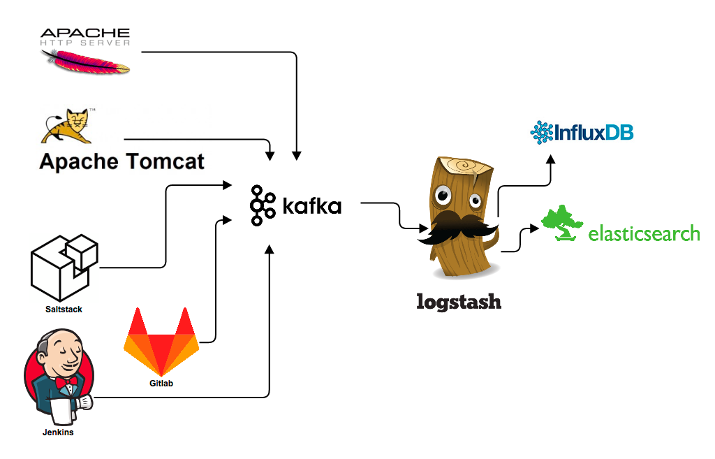 Monitoring dataflow through Logstash