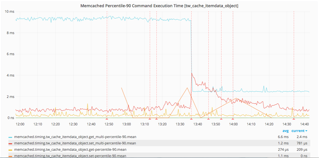 Memcached execution time (observe the blue line)