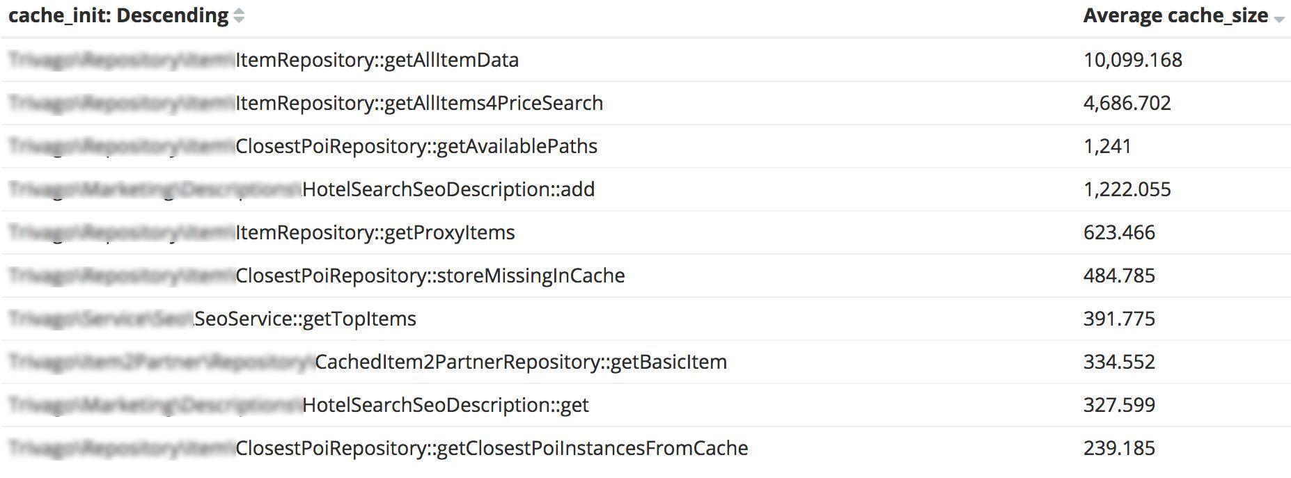 Average cache size per method