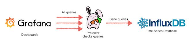 Introducing Protector - a Circuit Breaker for Time Series