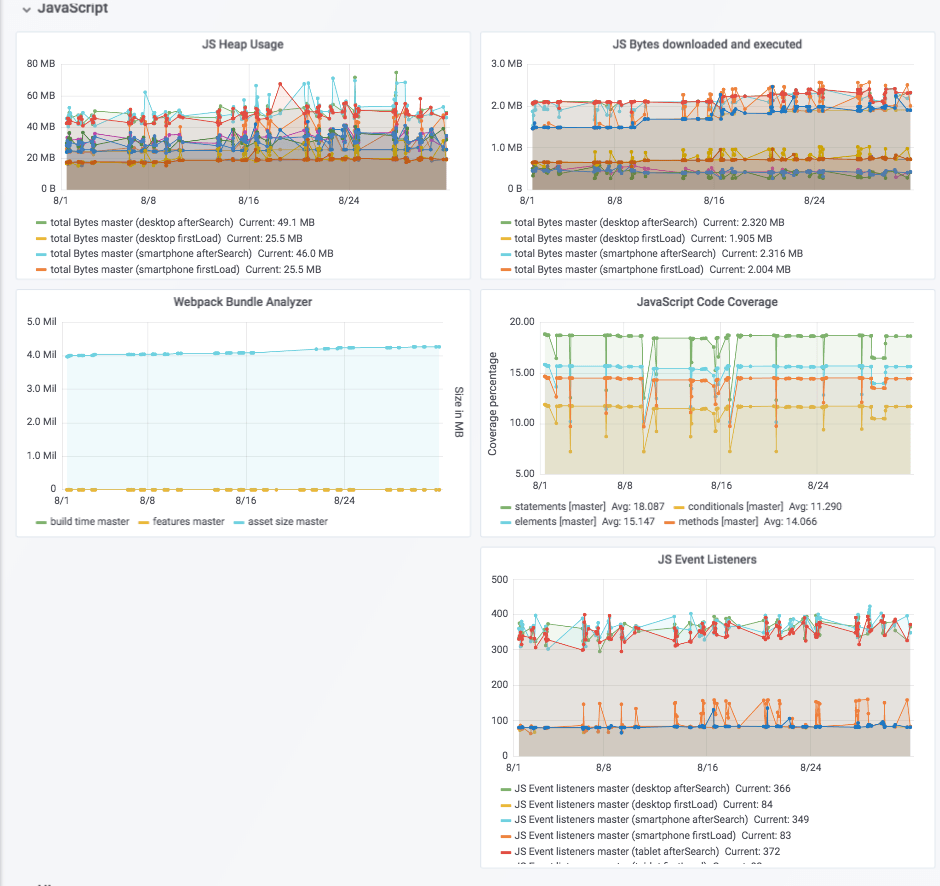 Grafana overview page showing various JS metrics over time for the master branch