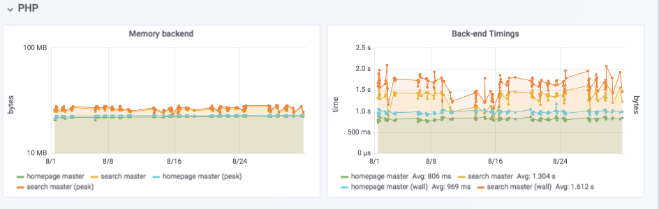 Grafana overview page showing various PHP metrics over time for the master branch