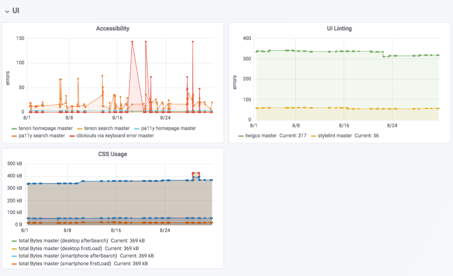 Grafana overview page showing various CSS and UI metrics over time for the master branch