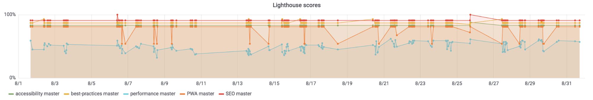 Graph showing Lighthouse metrics over time