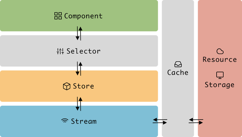 Frontend architecture overview
