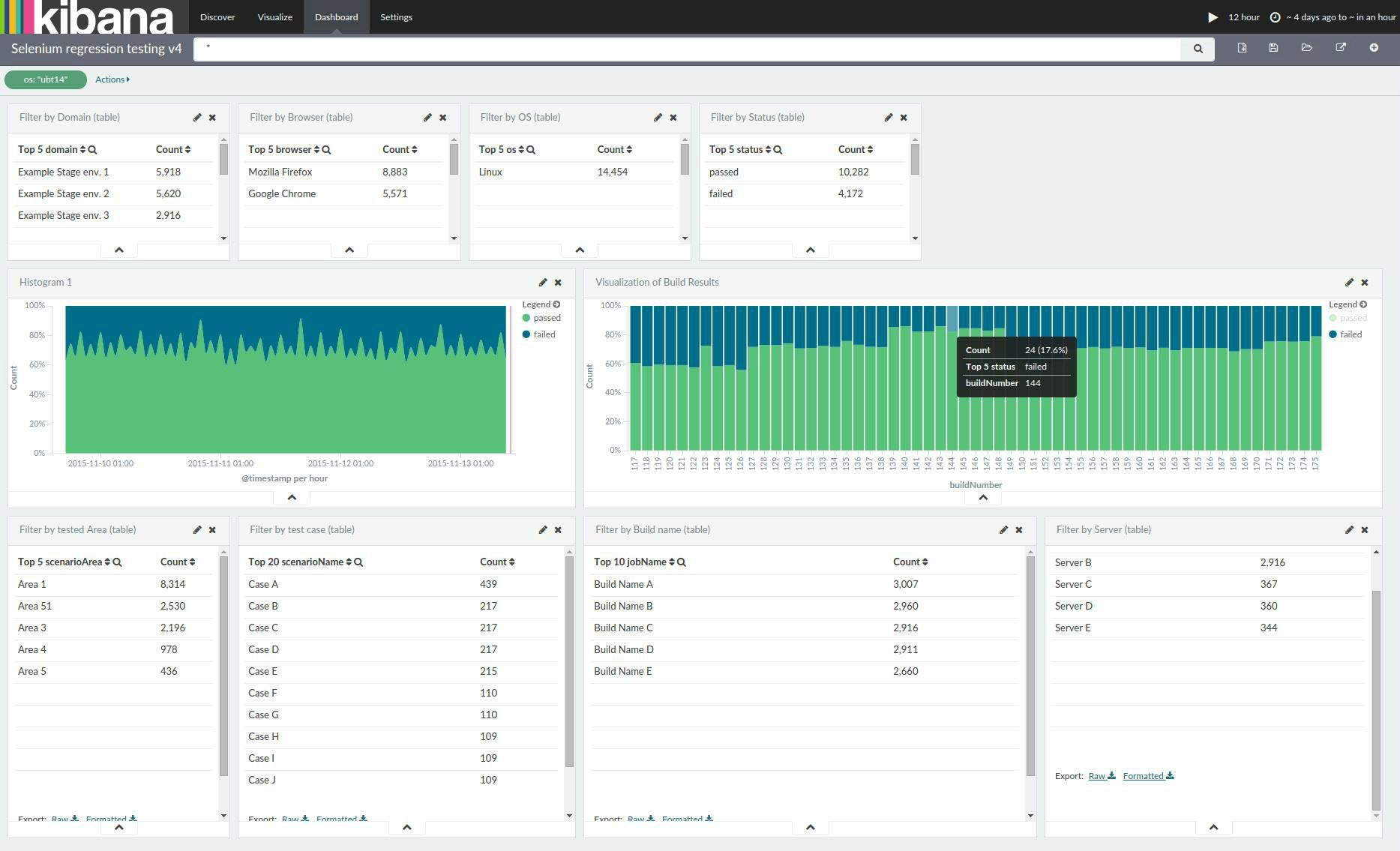 Elasticsearch and Kibana for Selenium Automation · trivago tech blog