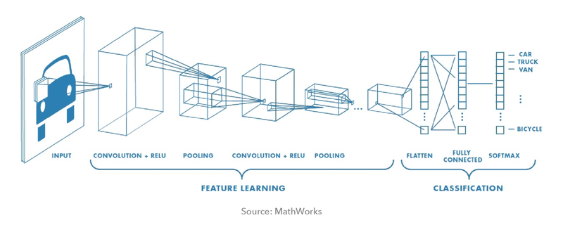 Typical architecture of a Convolutional Neural Networks