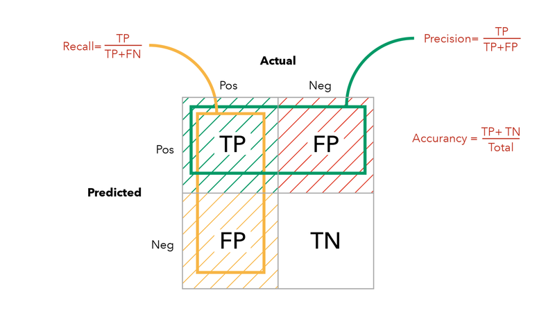 Definition of Precision, Recall and Accuracy in terms of True Positive (TP), False Positive (FP), True Negative (TN), and False Negative (FN)