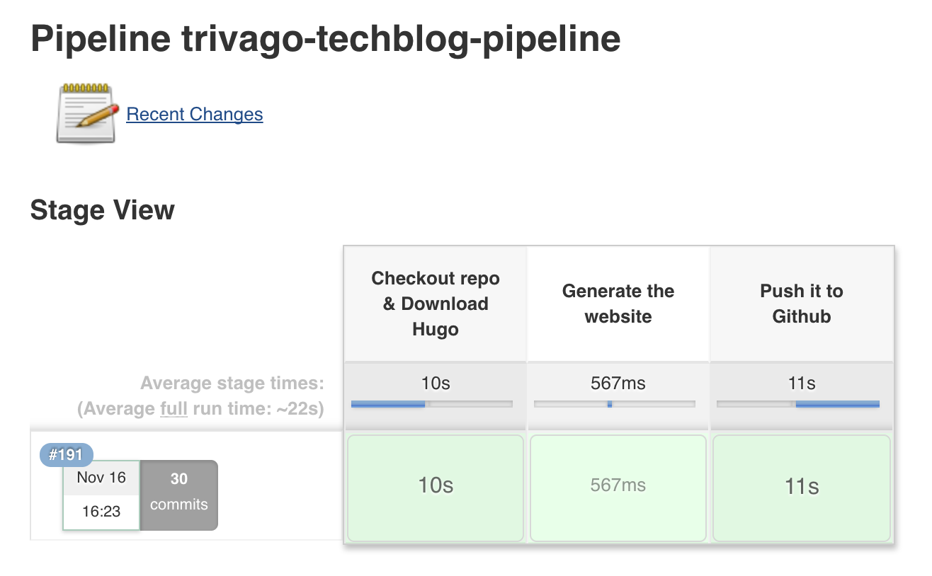 A diagram showing the production pipeline with three main stages and their timing: checkout repo and download hugo took 10 seconds, generating the website took 567 milliseconds, and pushing it to GitHub took 11 seconds. The average full run time is about 22 seconds.