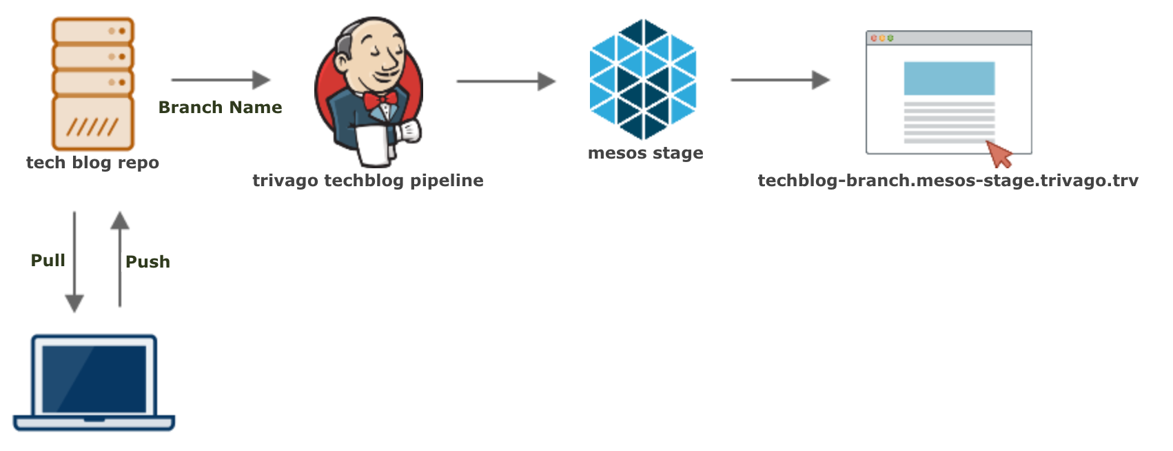 A diagram showing the state deployment pipeline. A user clones and pushes to the repo., which triggers Jenkins, which is then deployed on a Mesos staging server.