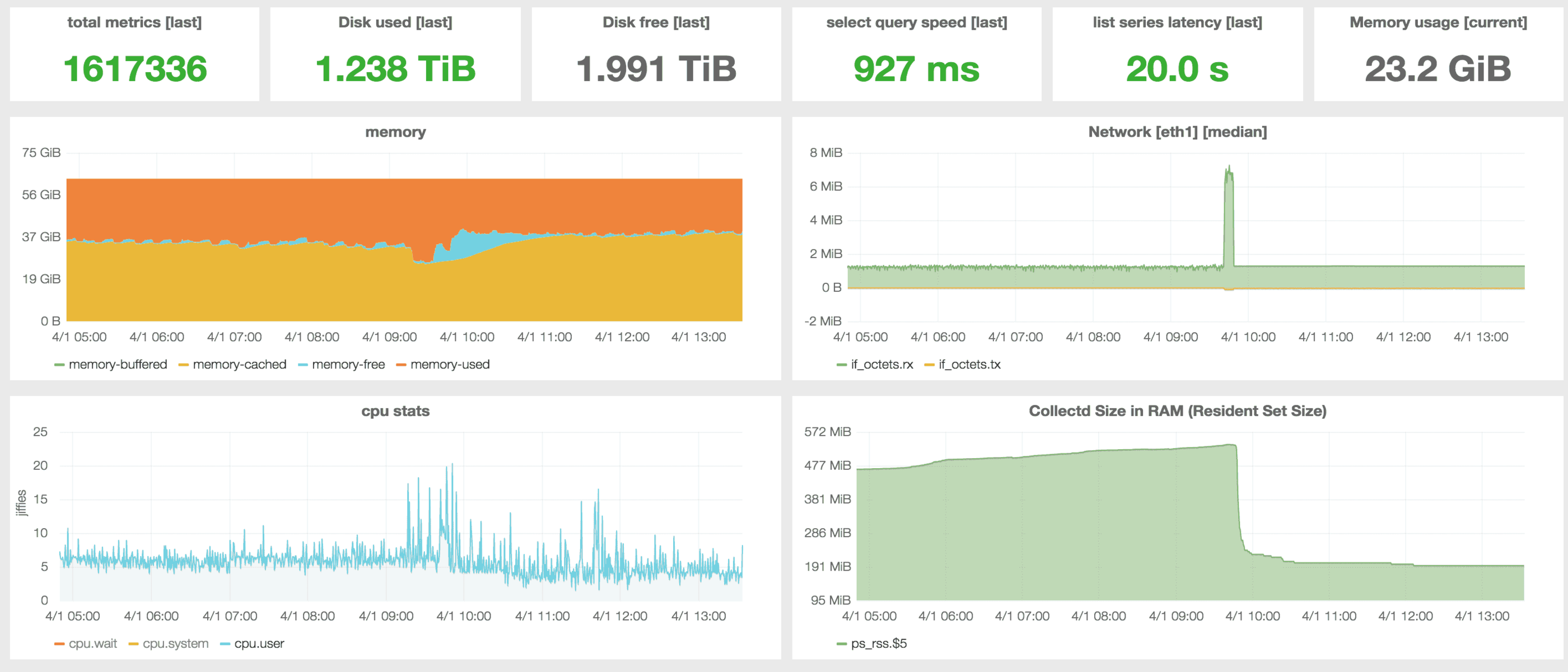 Realtime metrics with Go: Running InfluxDB in production · trivago